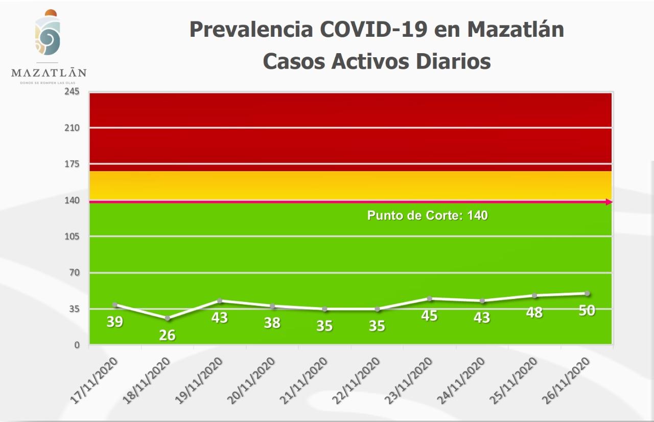Suma Mazatlán cinco nuevos casos de Covid-19; se mantiene en verde