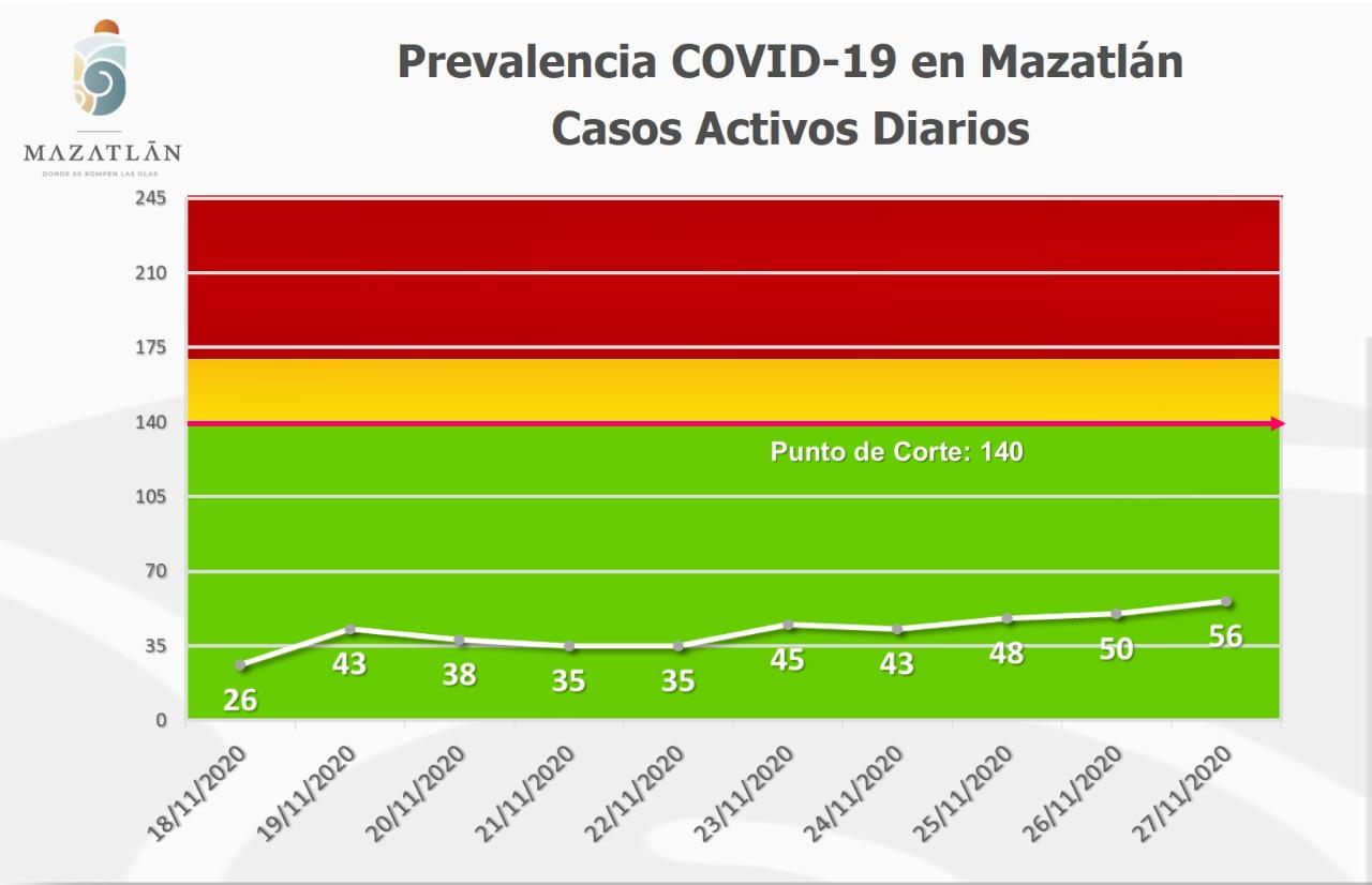 Amanece Mazatlán con 56 casos activos de Covid