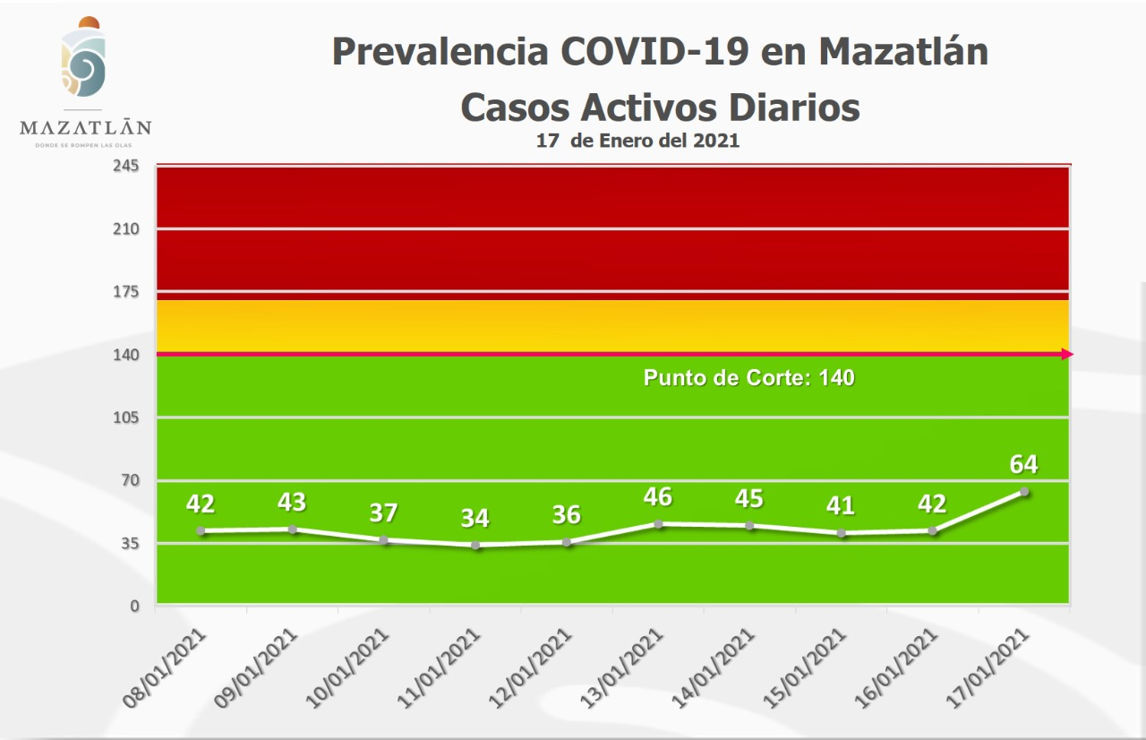 Con 64 casos activos de Covid-19, Mazatlán continúa en color azul