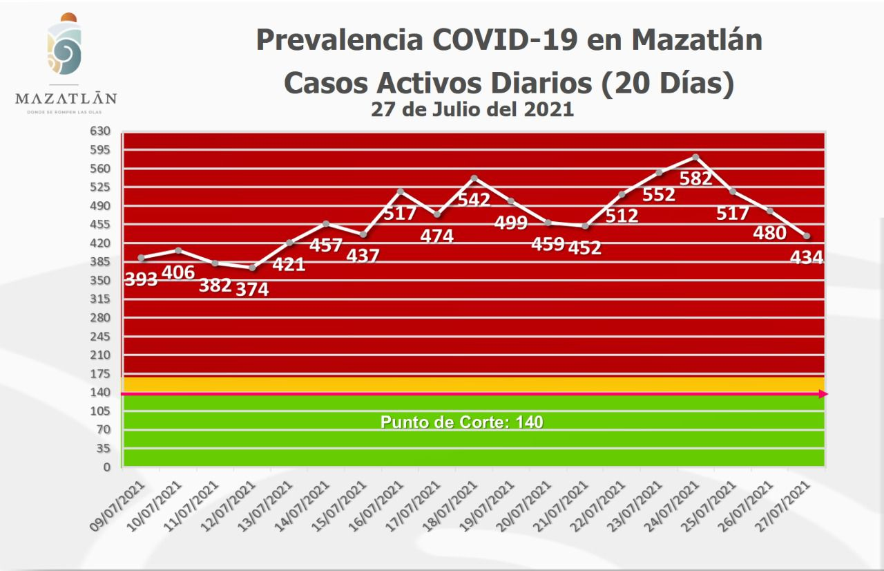 Cumple Mazatlán tres días con casos activos de Covid-19 a la baja