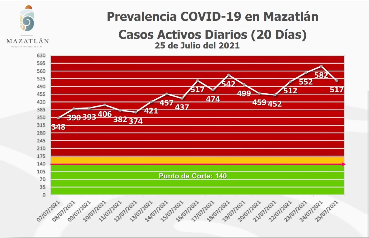 Este lunes Mazatlán tiene 517 casos activos de Covid-19