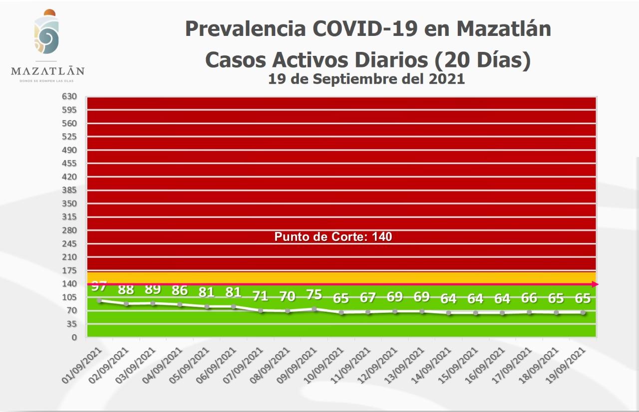Tiene Mazatlán 65 casos activos de Covid-19 y está en color verde