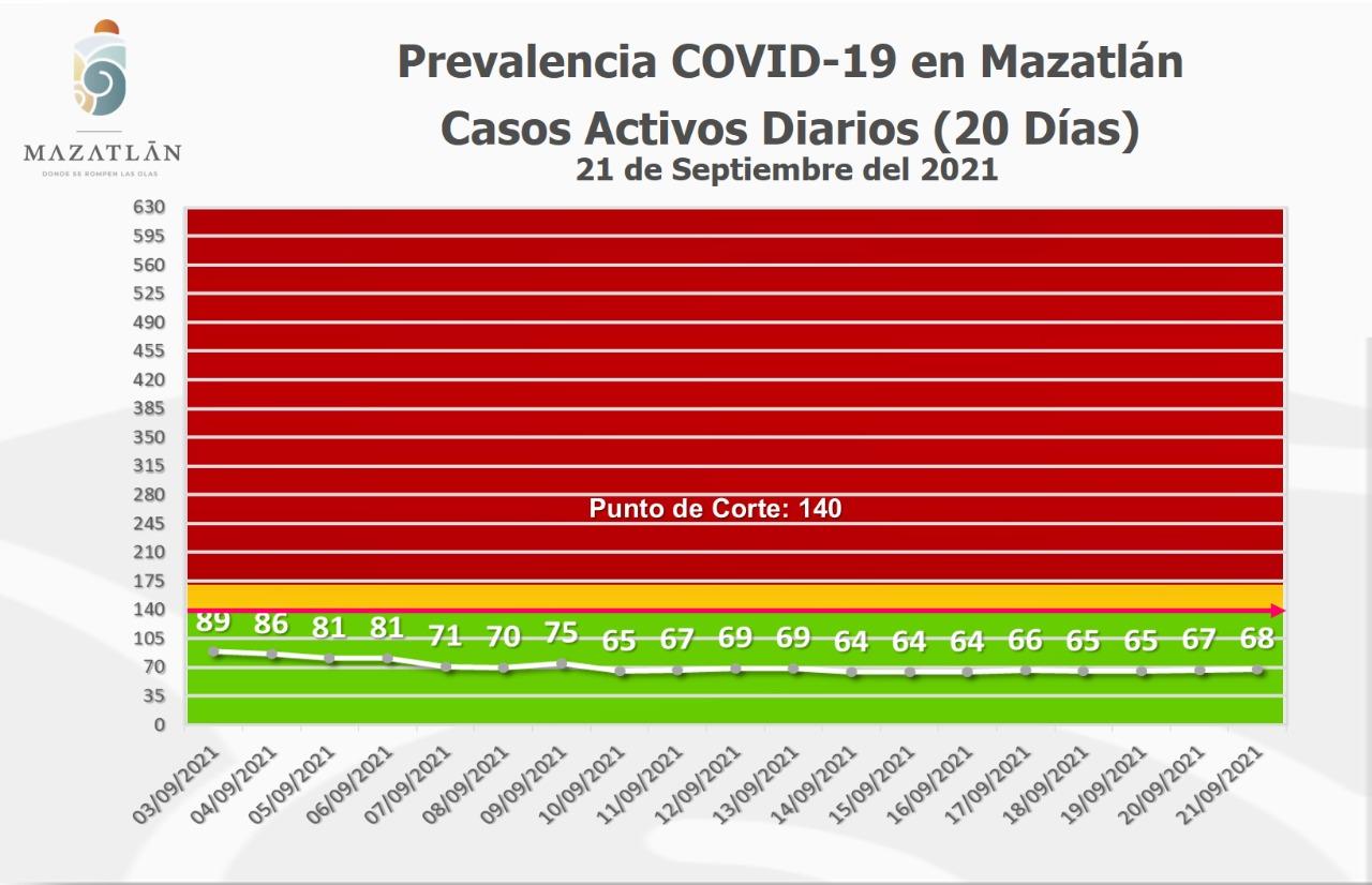 Se mantiene Mazatlán por debajo de los 70 casos activos de Covid-19