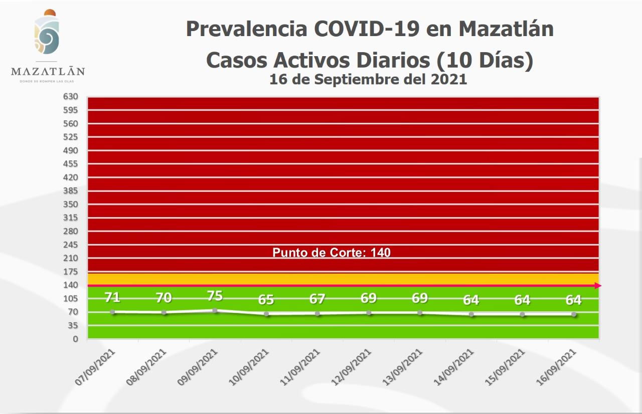 Lleva Mazatlán tres días consecutivos con 64 casos activos de Covid-19