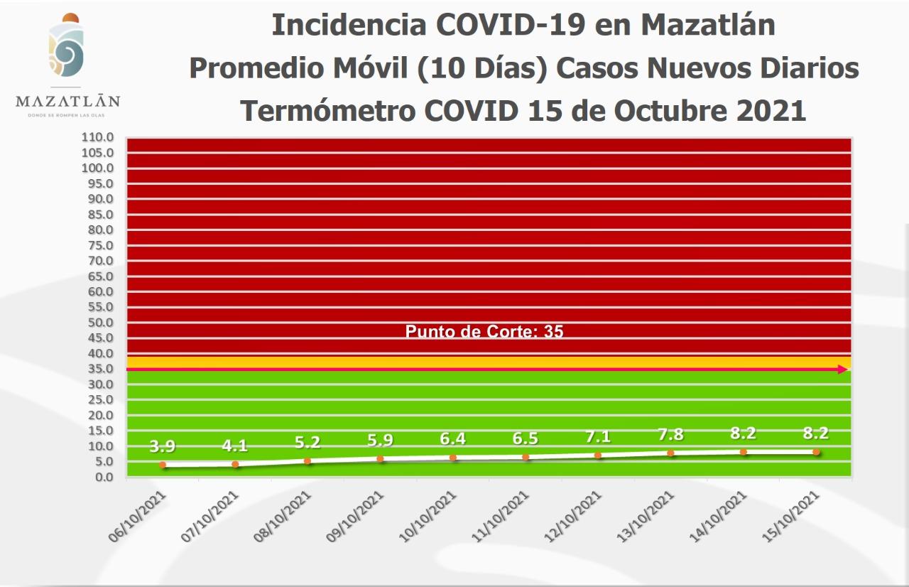 Tiene Mazatlán 100 casos activos de Covid-19