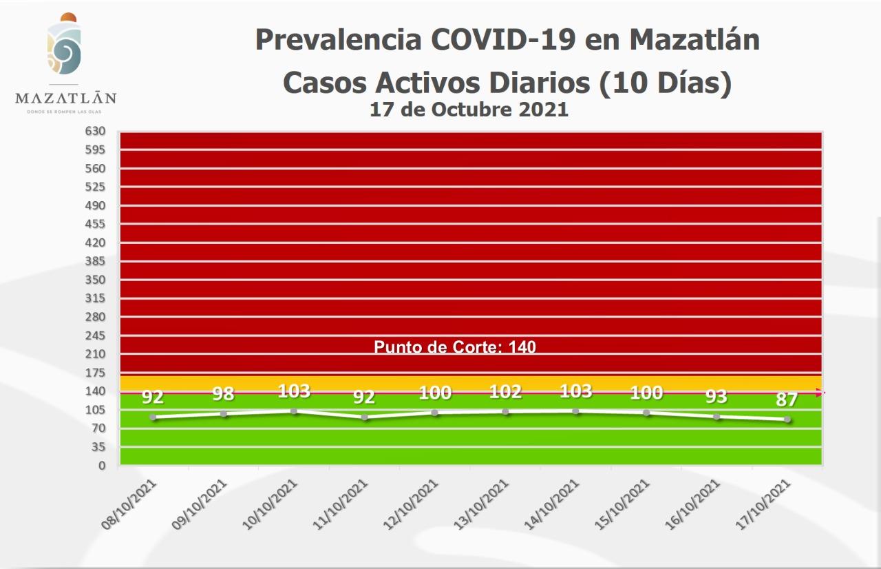 Por tercer día consecutivo van a la baja los casos activos de Covid-19 en Mazatlán